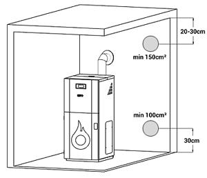 Notwendige Bedingungen zur Montage eines Kessels - KEPO